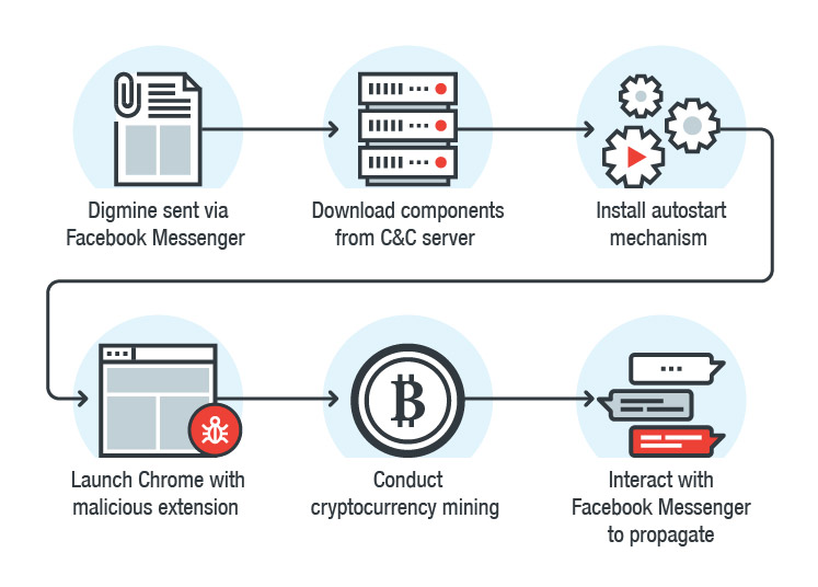 cryptocurrencyminingvirus